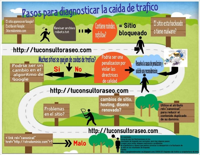 Infografía sobre pasos a seguir para diagnoticar la caída de tráfico