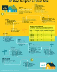 How to sell a home fast
