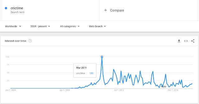 crictime search trend