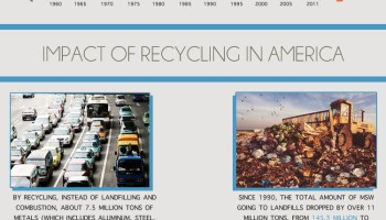 Fast Haul Wasted in America Infographic about consumer waste and recycling