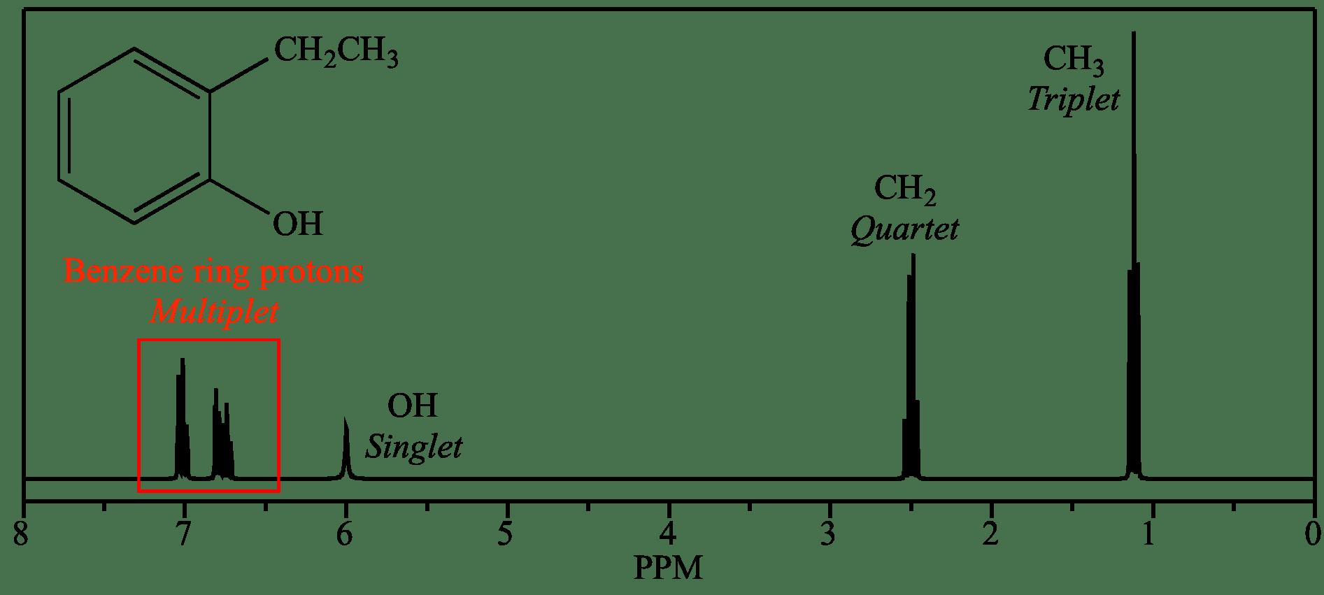 Sharp H1 Ppm Nmr Peak 5 6