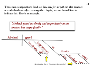 Diagramming Sentences: Conjunctions Linking Compound Adverbs and Adjectives