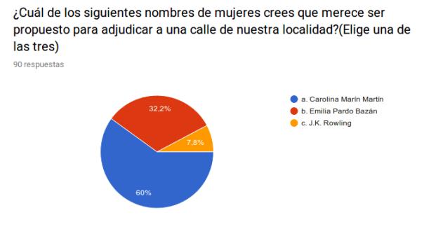 Grafico+Mujeres+Encuesta