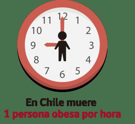 1 persona obesa muere cada 1 hora en Chile