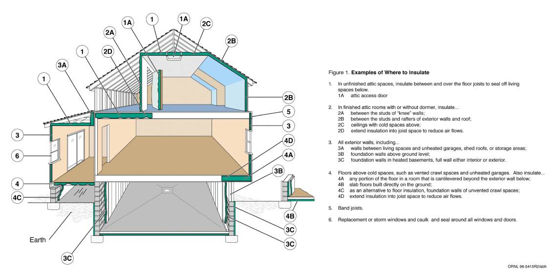 Image Result For Attic Crawle Insulation