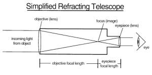Abrams Plaarium Telescope Information Page