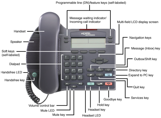Labeled Parts Telephone