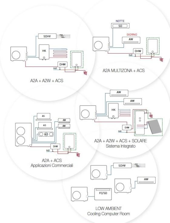 Airnet Multisplit | alcune applicazioni