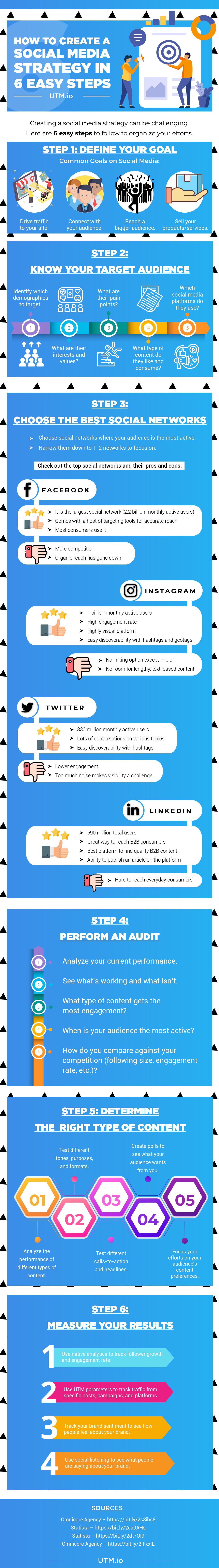 Easy Steps To Create A Social Media Strategy Infographic