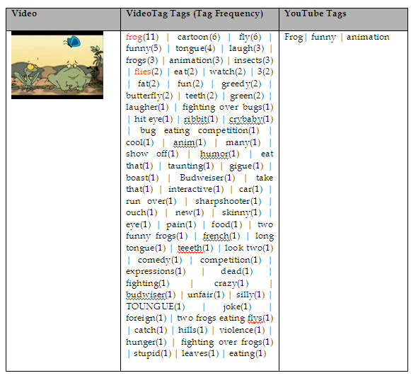 Table 2 Table comparing tags entered during the VideoTag experiment and YouTube tags for one example video from the VideoTag database.