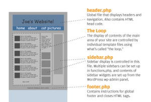 Anatomie einer WordPress-Seite - Vorschau