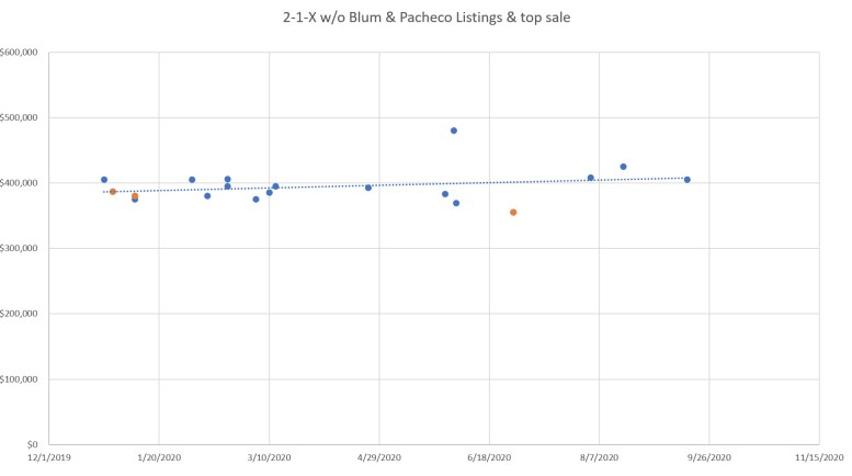 2-1-0 Sales Chart - adjusted