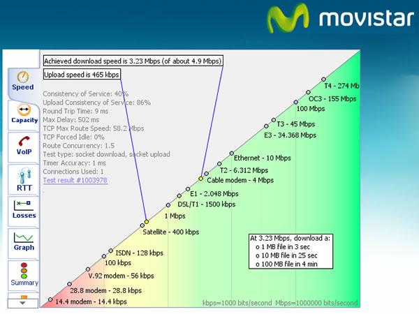 medidor-velocidad-internet-speedy-movistar-capacidad-voip-consistencia-calidad-servicio