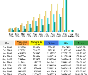Estadisticas Octubre 2008… Llegamos a los 2 millones de usuarios!