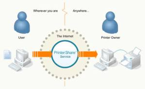 Imprimir documentos remotamente con PrinterShare