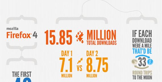 La realidad en las descargas de Firefox 4 [Infografía] - Captura-de-pantalla-2011-03-27-a-las-08.39.31