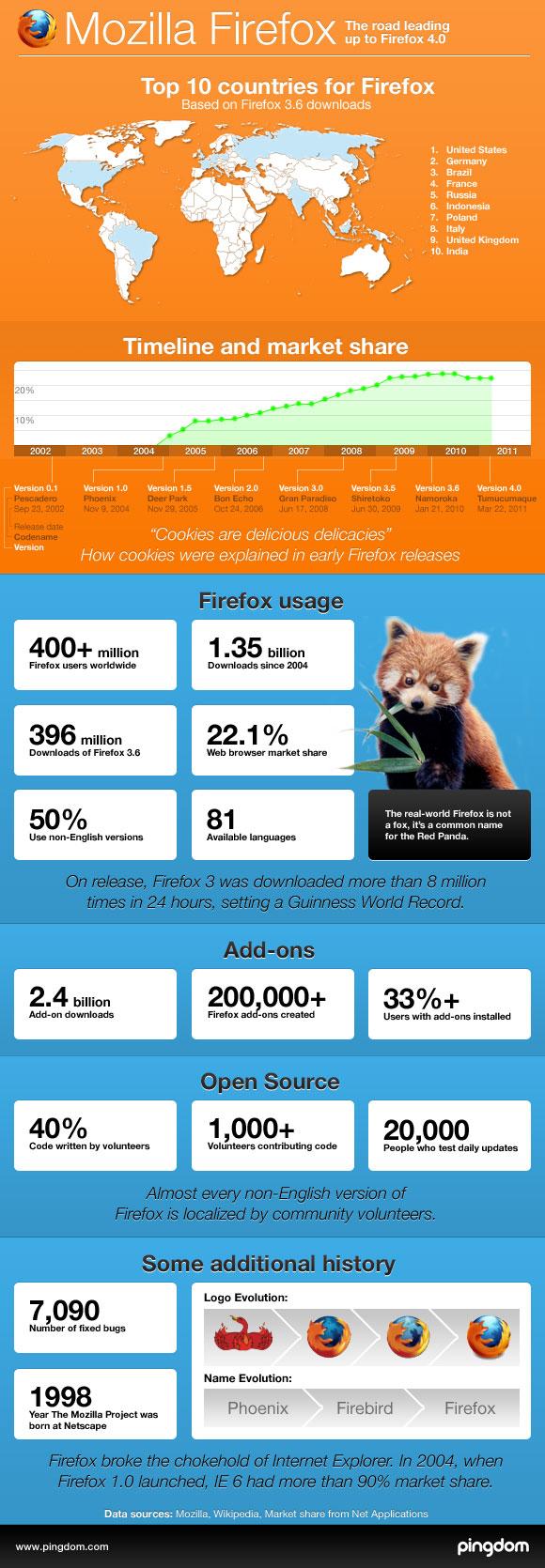 El camino recorrido de Firefox 4 [Infografía] - ff4-infographic-royal-pingdom