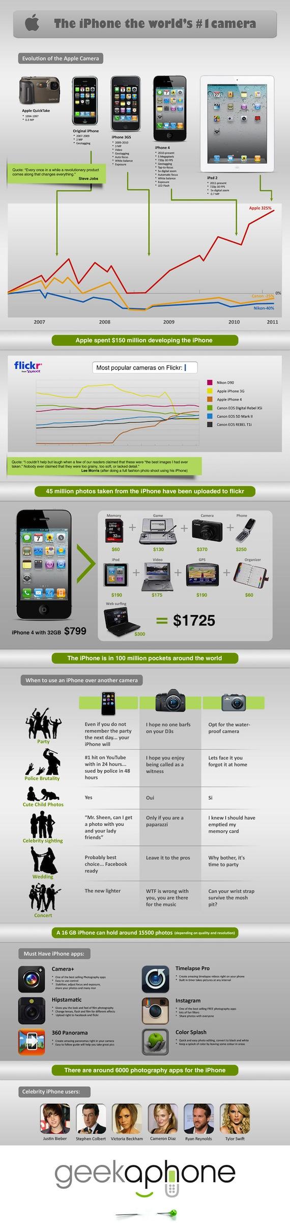 Para que quieres una cámara si tienes un iPhone [Infografía] - iPhone_Infographic_800px