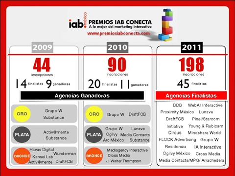 premios iab conecta 2011 infografia Premios IAB Conecta 2011