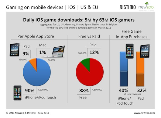 Reciente encuesta revela que por día se descargan cerca de 5 millones de juegos en la App Store - Numero-de-jugadores-en-iOS