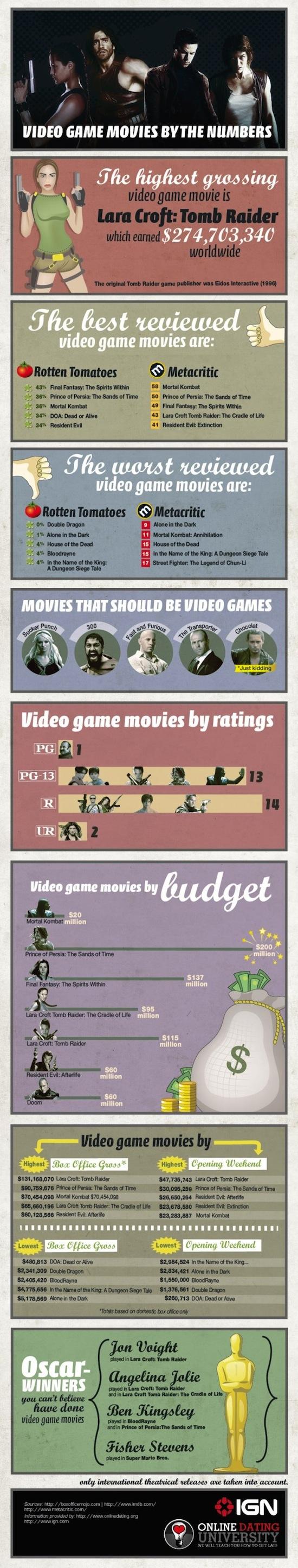 Videojuegos de Película [Infografía] - Video-Game-Movies-Post