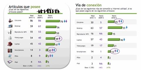 Adolescencia y la interactividad con las marcas en Internet - adolescentes-internet-2010
