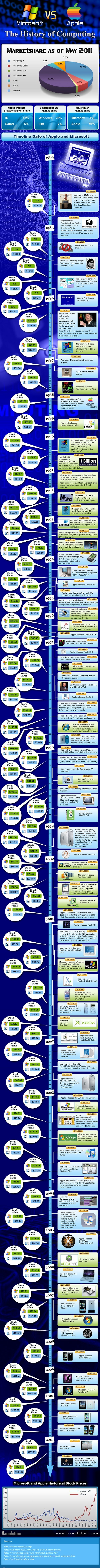 La Historia de Apple vs Microsoft [Infografía] - apple-vs-microsoft-infographic