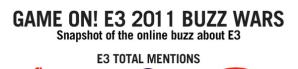 Qué compañía causó más «ruido» durante el E3 2011? [infografía]