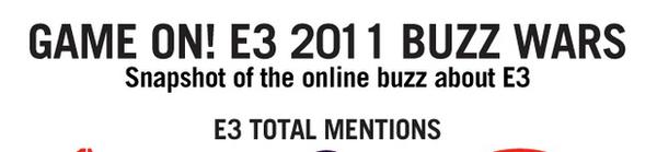"""Qué compañía causó más """"ruido"""" durante el E3 2011? [infografía] - e3-infografia-companias"""