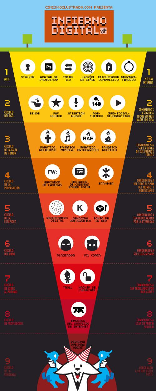 Los 9 Infiernos Digitales de Dante de una vida 2.0 [Humor]