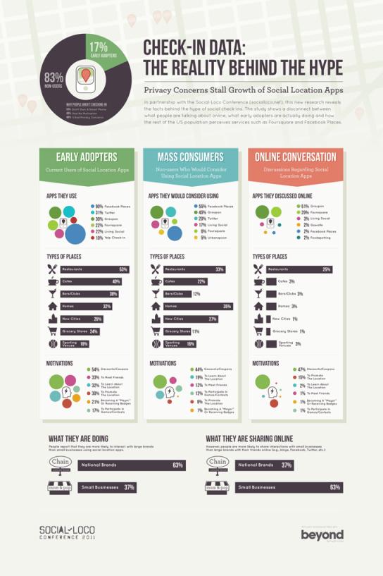 social loco infographic vSCREEN La popularidad del Check In [Infografía]