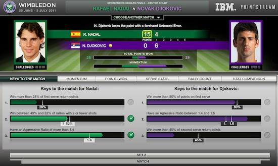 Wimbledon 2011 final Final de Wimbledon 2011 en Vivo, Djovokic vs Nadal