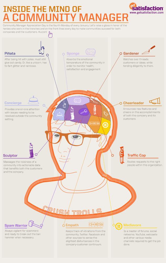Que hay dentro de la mente de un Community Manager [Infografía] - u7guf