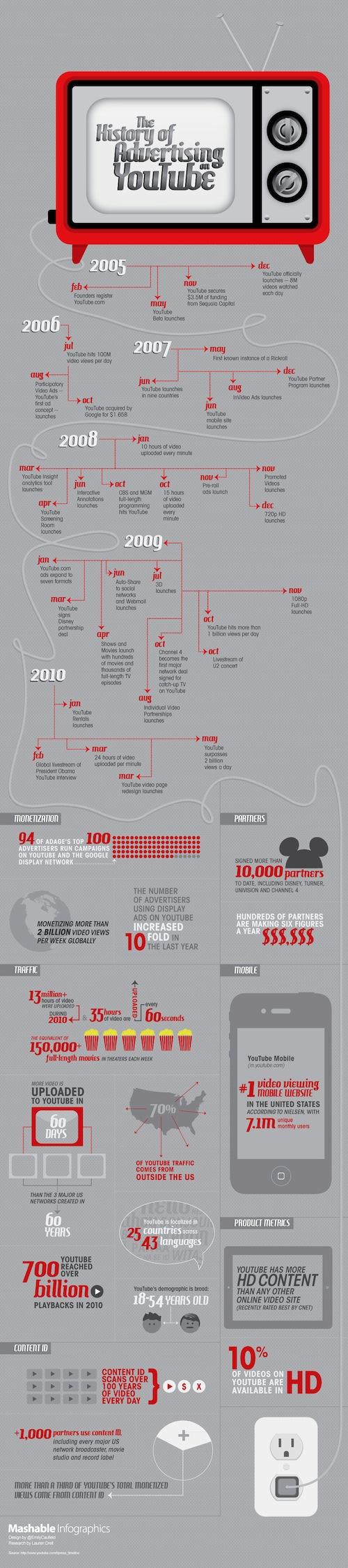 La historia de la publicidad en Youtube [infografía] - youtube-advertising