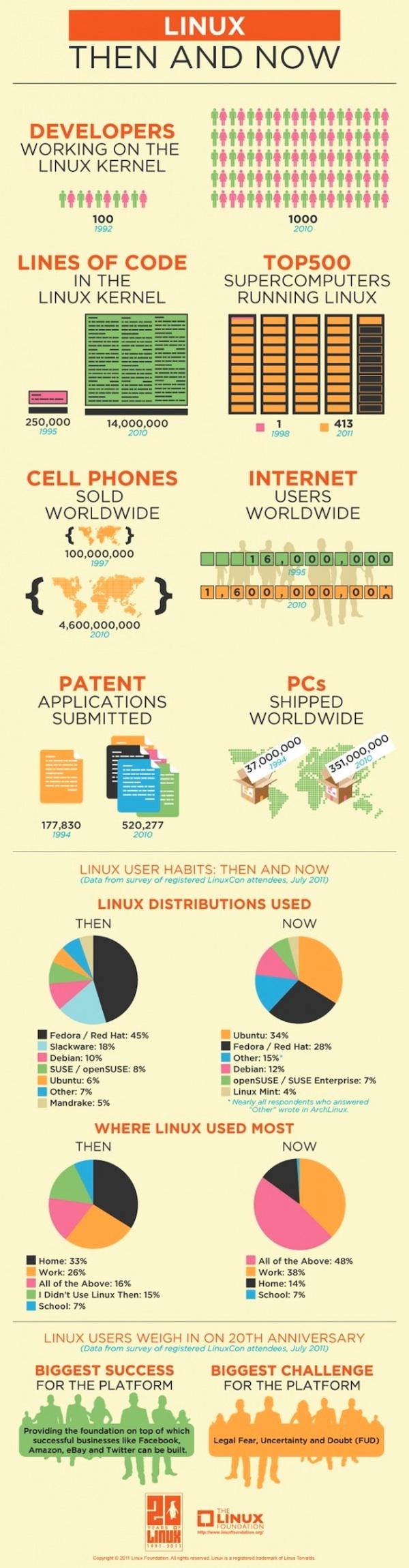 La evolución de Linux, antes y ahora [Infografía] - Linux-antes-y-ahora