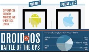 Usuarios de Android vs usuarios de iOS [Infografía]