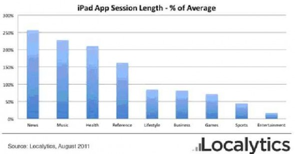 Cómo están usando sus Apps los usuarios de iPad [datos] - datos-uso-apps-tiempo-590x309