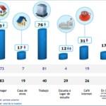 Ejecutivos mexicanos en Internet - ejecutivos-internet-lugares