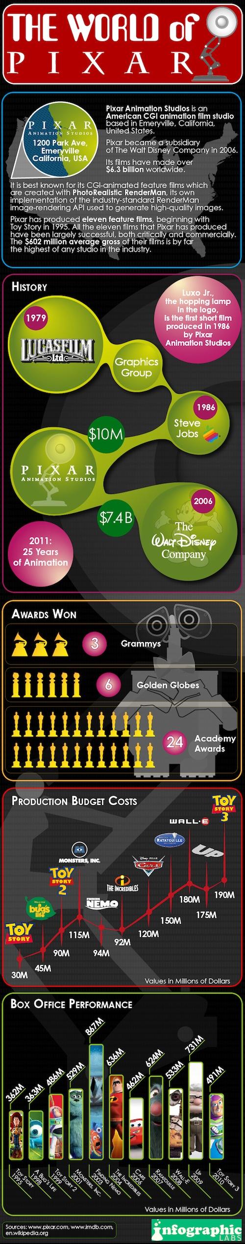 El mundo de Pixar [Infografía] - el-mundo-de-pixar