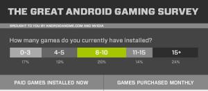 El estado de los juegos en Android [infografía]