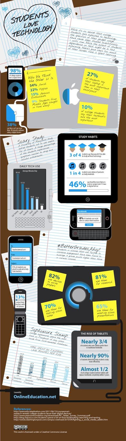Los estudiantes y la tecnología [Infografía] - students-love-tech1