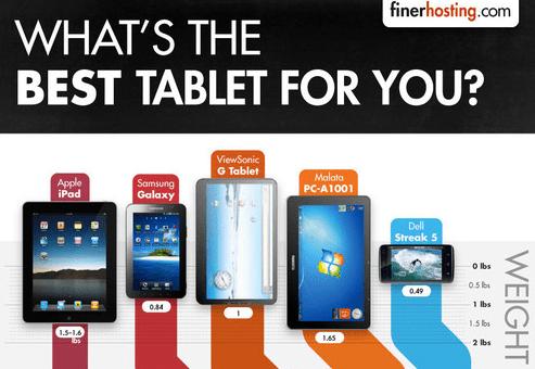 Cual es la tableta ideal para ti Cual es la tablet ideal para ti [Infografía]