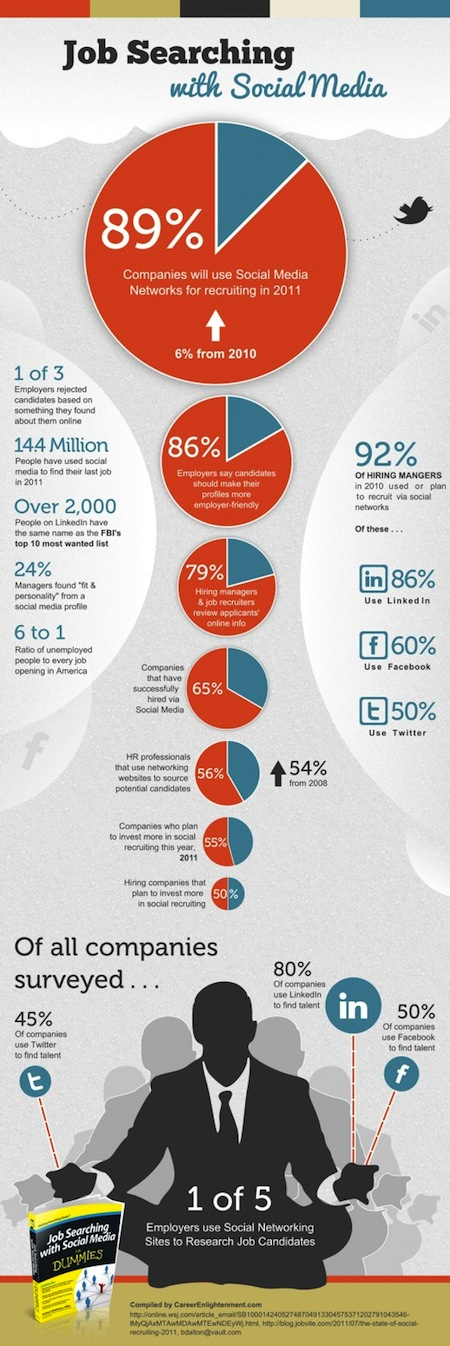 Buscar empleo en las redes sociales [Infografía] - Job-Searching-with-Social-Media-Infographic-520x1555