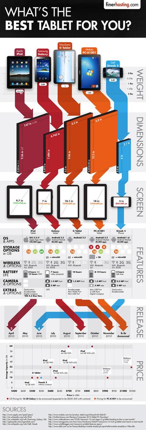 y cual es la mejor table para ti infografia Cual es la tablet ideal para ti [Infografía]