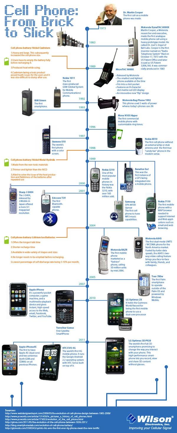 cellphone evolution La evolución de los teléfonos celulares [Infografía]