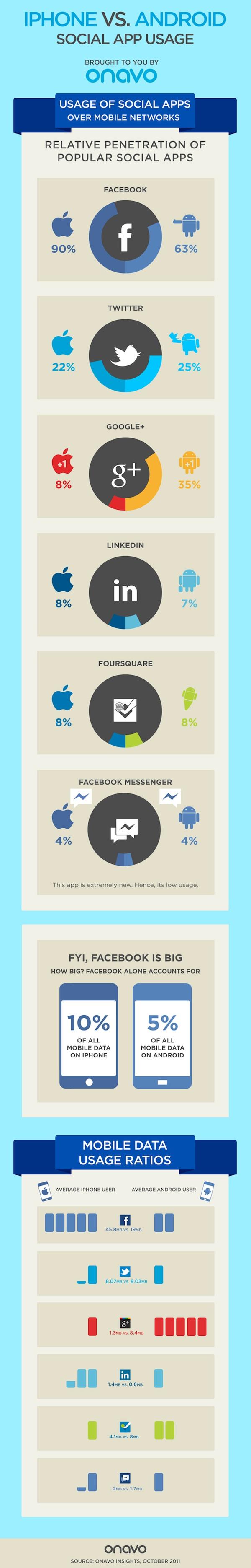 iphone vs android Comparación de uso de aplicaciones sociales entre iPhone y Android