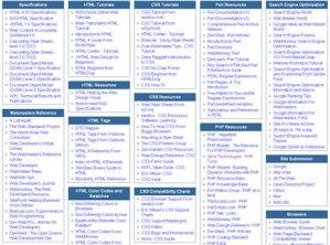 Recursos para Diseño y Desarrollo Web