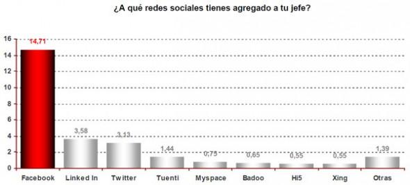 Sólo el 18% de los españoles tiene agregado a su jefe a una red social, según un estudio - jefe-redes-sociales-grafica-590x267