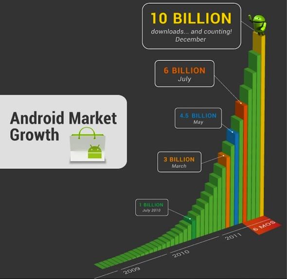 La Android Market llega a las 10 mil millones de descargas y sigue en aumento - Android-market-10-billones
