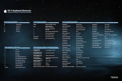 Los principales atajos de Mac OS en una imagen - poster-atajos-de-teclado-mac-os
